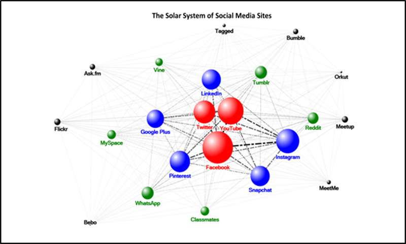 The Solar System of Social Media